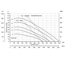 График давления воздуходувки ACI EP10A