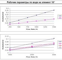 Фильтр свечной рабочие параметры