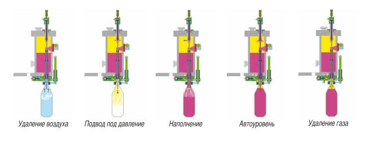 Схема работы наливного клапана